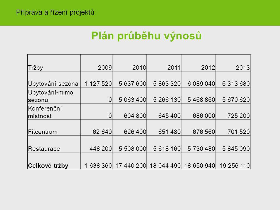 Plán průběhu výnosů Tržby20092010201120122013 Ubytování-sezóna1 127 5205 637 6005 863 3206 089 0406 313 680 Ubytování-mimo sezónu05 063 4005 266 1305