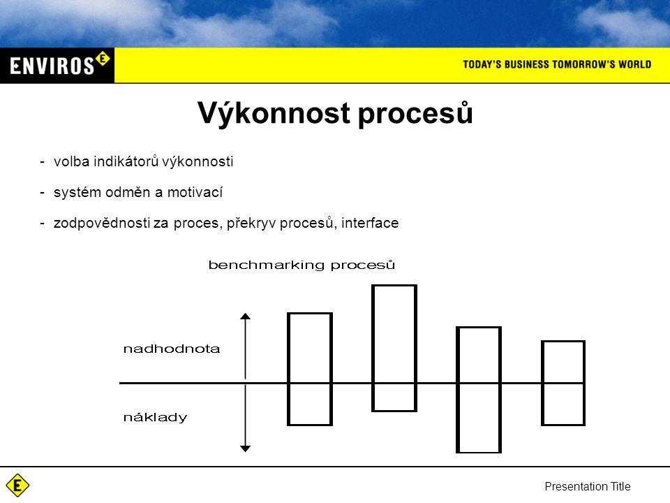Presentation Title Výkonnost procesů -volba indikátorů výkonnosti -systém odměn a motivací -zodpovědnosti za proces, překryv procesů, interface