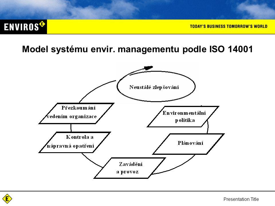 Presentation Title Model systému envir. managementu podle ISO 14001