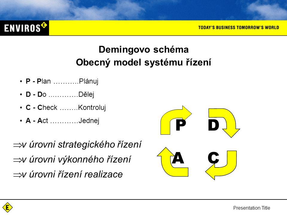 Presentation Title Demingovo schéma Obecný model systému řízení P - Plan ………..Plánuj D - Do...……….Dělej C - Check ……..Kontroluj A - Act …………Jednej PD CA  v úrovni strategického řízení  v úrovni výkonného řízení  v úrovni řízení realizace