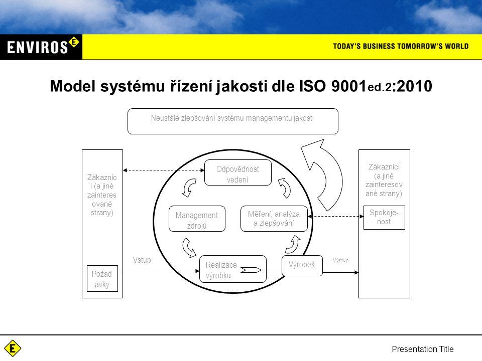 Presentation Title Model systému řízení jakosti dle ISO 9001 ed.2 :2010 Neustálé zlepšování systému managementu jakosti Odpovědnost vedení Management zdrojů Měření, analýza a zlepšování Realizace výrobku Zákazníc i (a jiné zainteres ované strany) Požad avky Výrobek Spokoje- nost Výstup Vstup