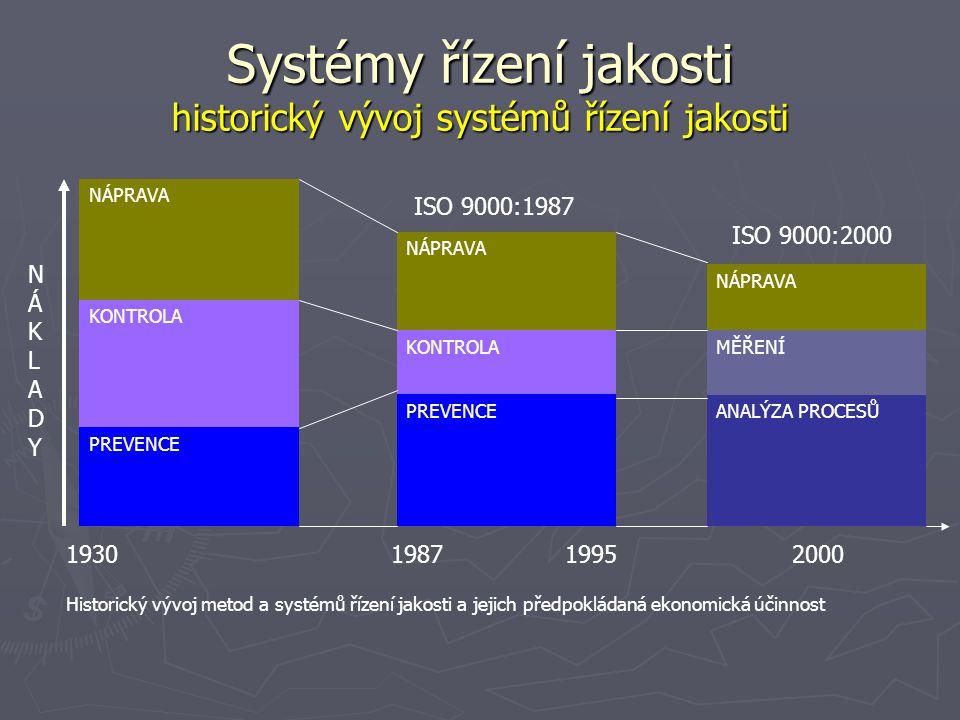 Systémy řízení jakosti historický vývoj systémů řízení jakosti NÁPRAVA KONTROLA PREVENCE NÁPRAVA KONTROLA PREVENCEANALÝZA PROCESŮ MĚŘENÍ NÁPRAVA NÁKLADYNÁKLADY 1930198719952000 ISO 9000:1987 ISO 9000:2000 Historický vývoj metod a systémů řízení jakosti a jejich předpokládaná ekonomická účinnost