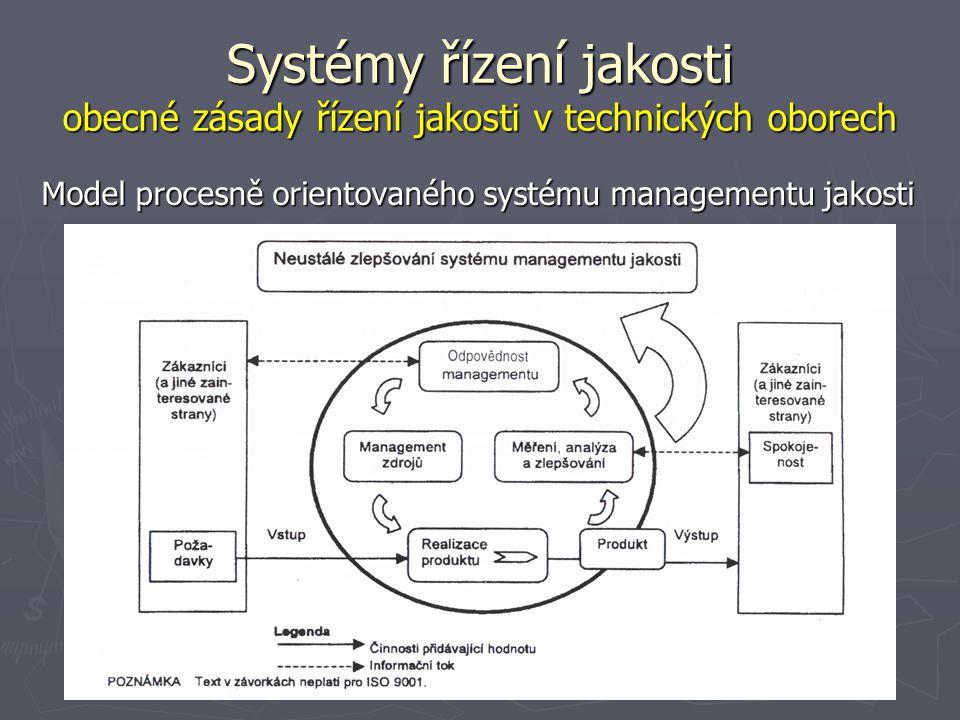 Systémy řízení jakosti obecné zásady řízení jakosti v technických oborech Model procesně orientovaného systému managementu jakosti