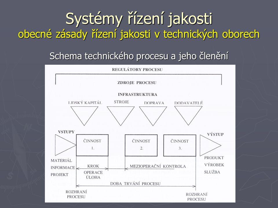 Systémy řízení jakosti obecné zásady řízení jakosti v technických oborech Schema technického procesu a jeho členění