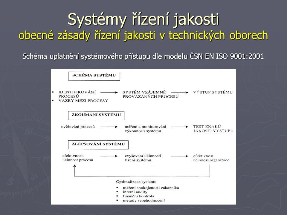 Systémy řízení jakosti obecné zásady řízení jakosti v technických oborech Schéma uplatnění systémového přístupu dle modelu ČSN EN ISO 9001:2001