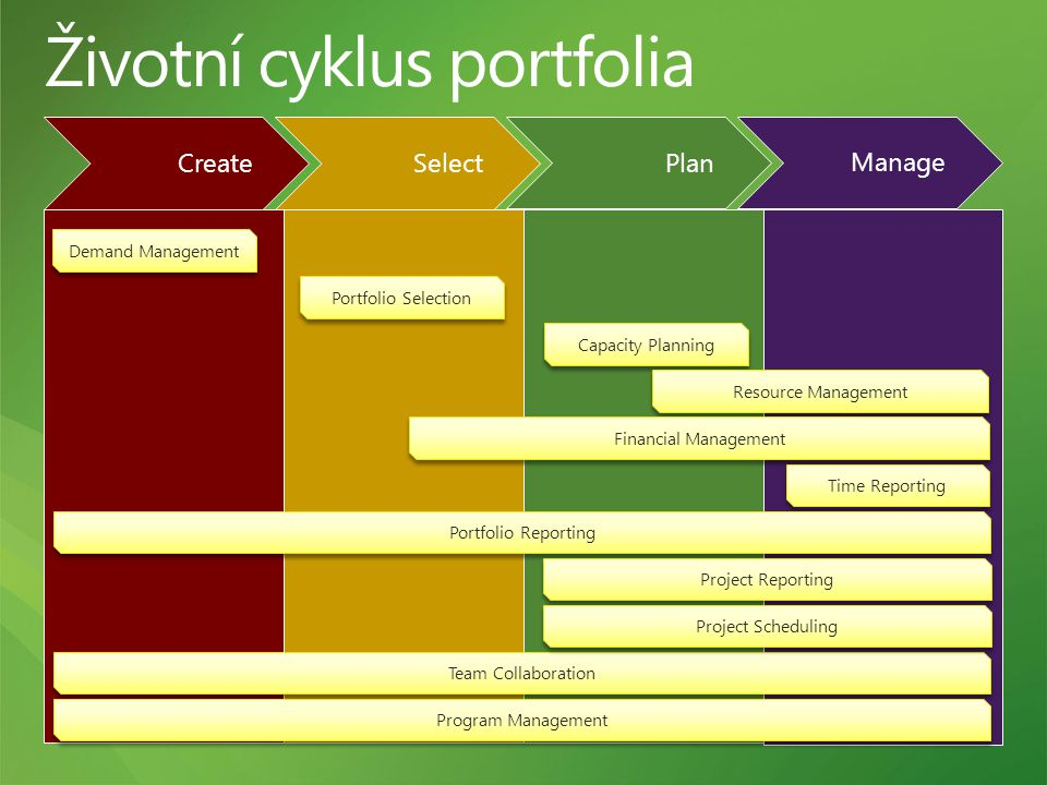 Demand Management Portfolio Selection Capacity Planning Resource Management Financial Management Time Reporting Portfolio Reporting Project Reporting Team Collaboration Project Scheduling Program Management Manage Select Create Plan