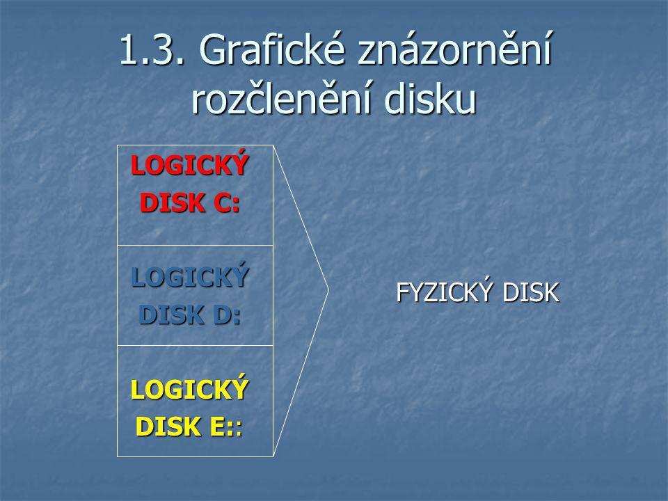 LOGICKÝ DISK C: LOGICKÝ DISK D: LOGICKÝ DISK E:: 1.3. Grafické znázornění rozčlenění disku FYZICKÝ DISK FYZICKÝ DISK