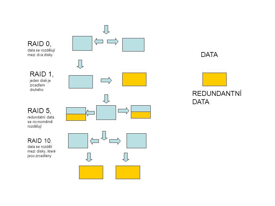 DATA REDUNDANTNÍ DATA RAID 0, data se rozdělují mezi dva disky RAID 1, jeden disk je zrcadlem druhého RAID 5, redundatní data se rovnoměrně rozdělují
