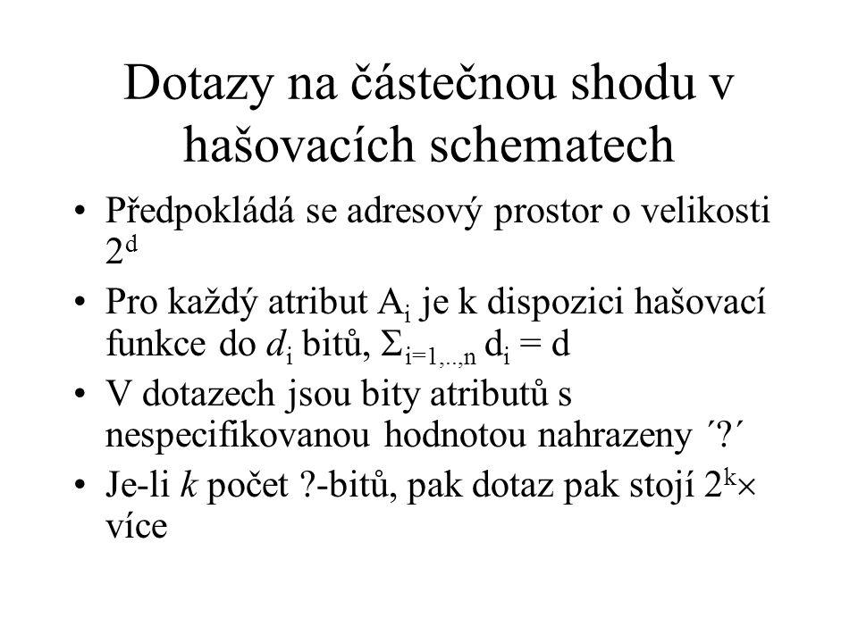 Dotazy na částečnou shodu v hašovacích schematech Předpokládá se adresový prostor o velikosti 2 d Pro každý atribut A i je k dispozici hašovací funkce