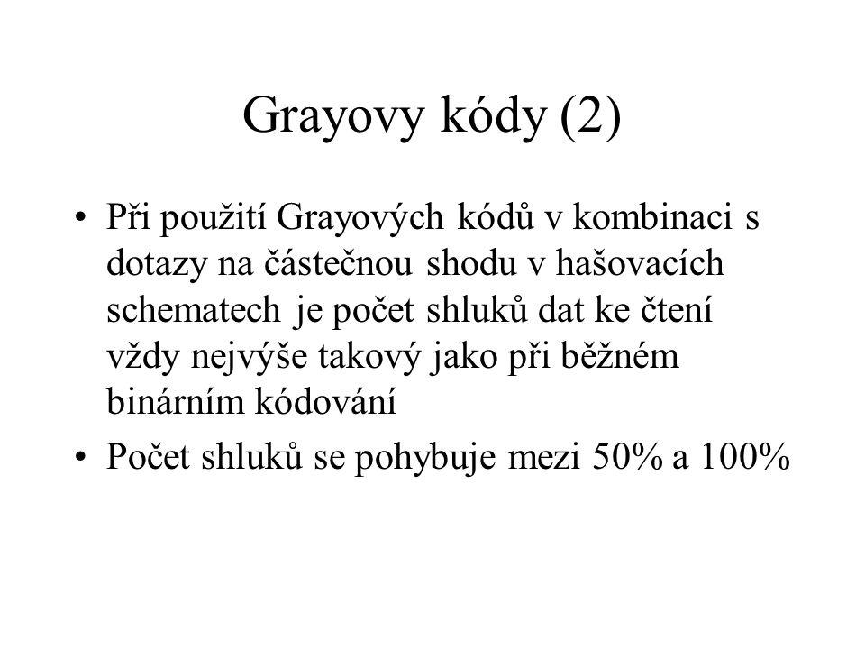 Grayovy kódy (2) Při použití Grayových kódů v kombinaci s dotazy na částečnou shodu v hašovacích schematech je počet shluků dat ke čtení vždy nejvýše takový jako při běžném binárním kódování Počet shluků se pohybuje mezi 50% a 100%