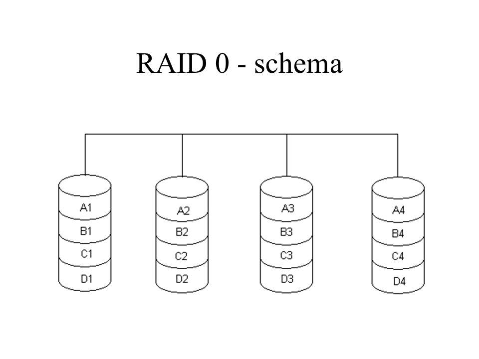 RAID 0 - schema