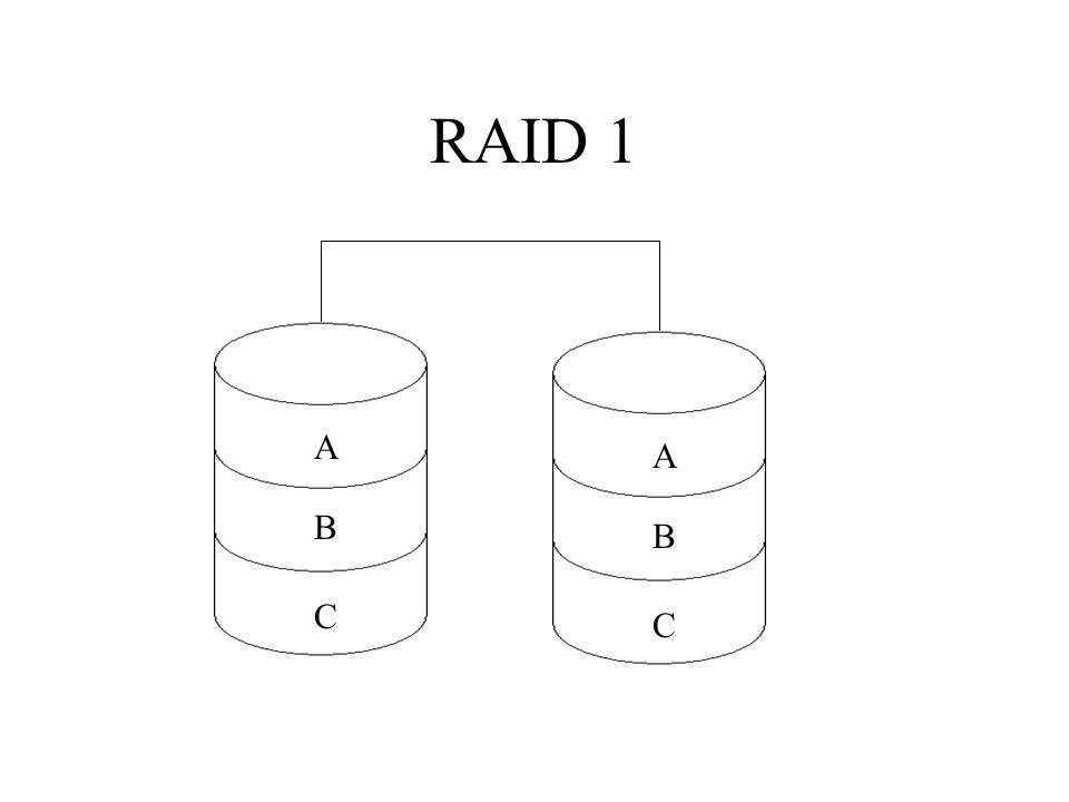 RAID 1 A B C A B C