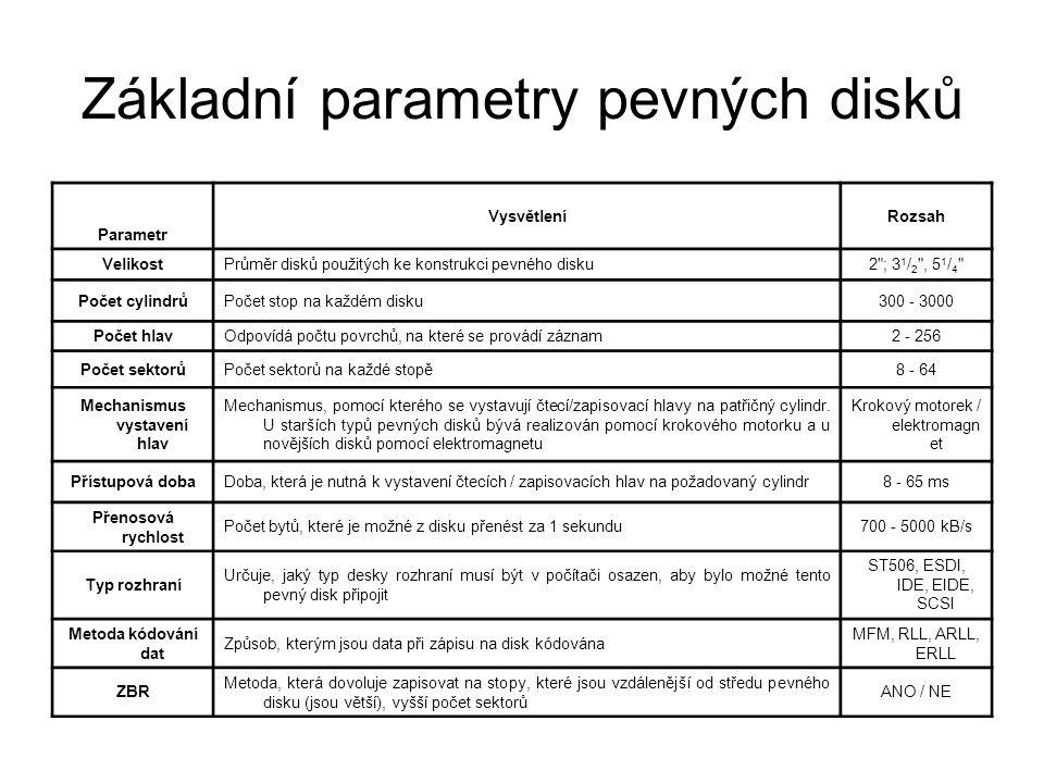 Základní parametry pevných disků Parametr VysvětleníRozsah VelikostPrůměr disků použitých ke konstrukci pevného disku2