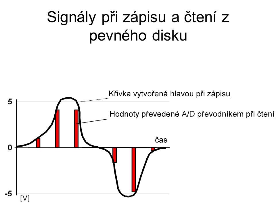 Signály při zápisu a čtení z pevného disku