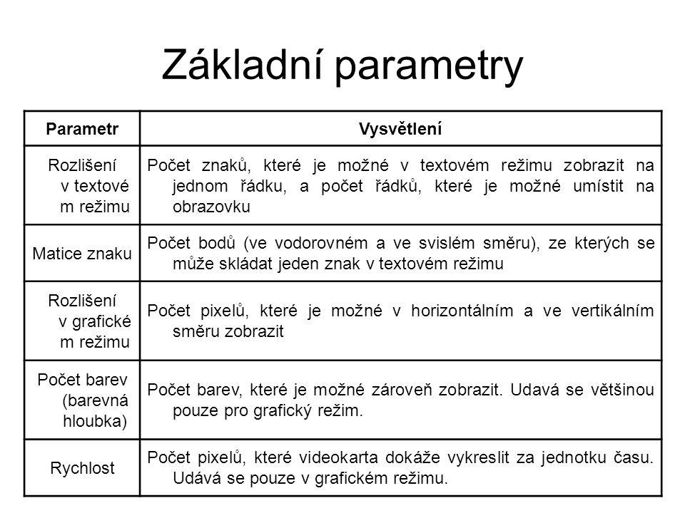 Základní parametry ParametrVysvětlení Rozlišení v textové m režimu Počet znaků, které je možné v textovém režimu zobrazit na jednom řádku, a počet řád