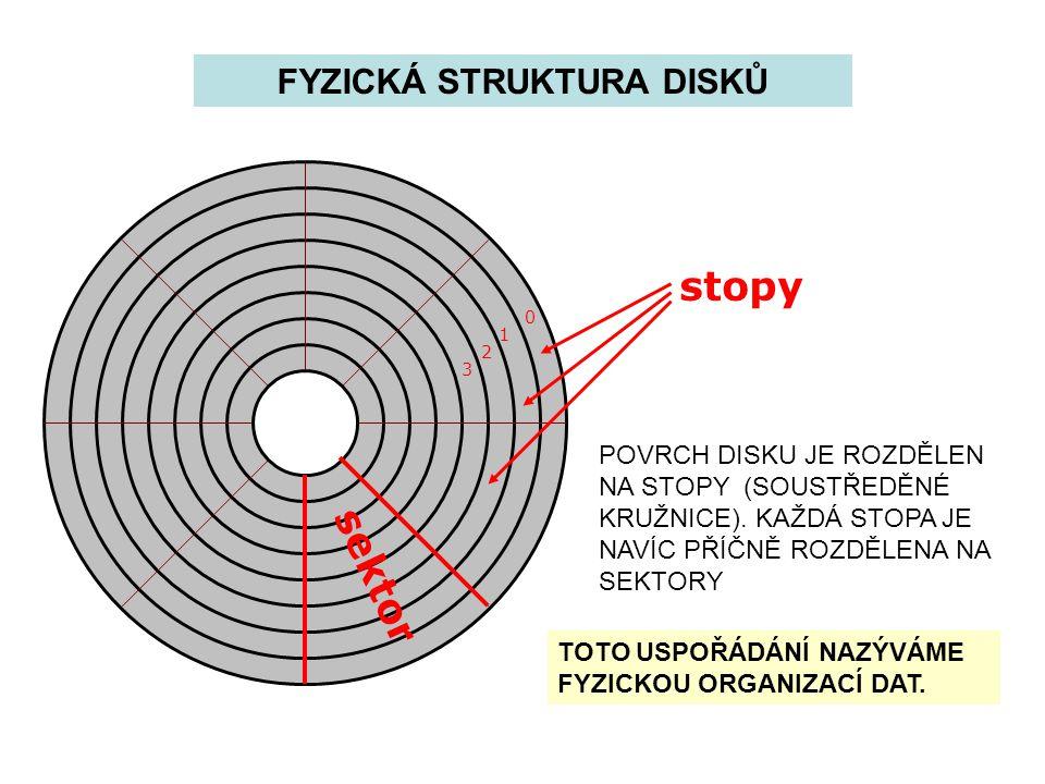 PARTITION TABLE TABULKA OBLASTÍ PARTITION TABLE DĚLÍ DISK NA OBLASTI.