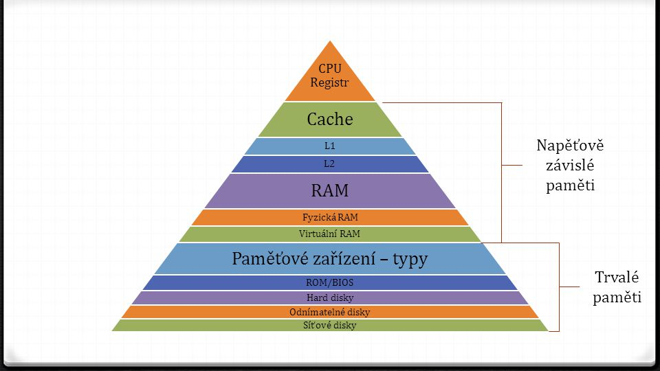 CPU Registr Cache L1 L2 RAM Fyzická RAM Virtuální RAM Paměťové zařízení – typy ROM/BIOS Hard disky Odnímatelné disky Síťové disky Napěťově závislé pam