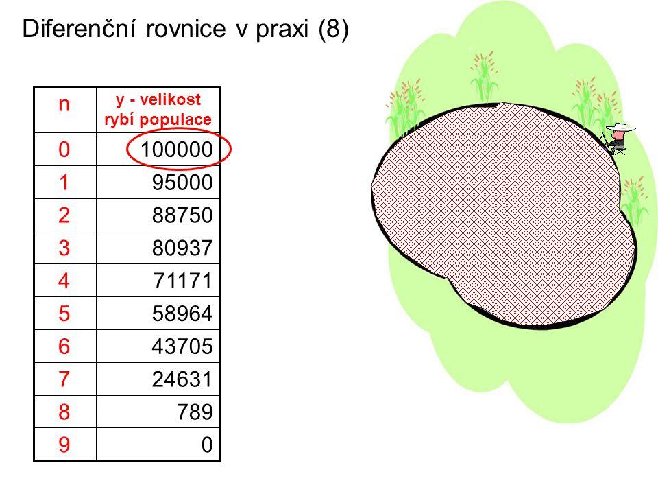 Diferenční rovnice v praxi (8) 7898 09 246317 437056 589645 711714 809373 887502 950001 1000000 y - velikost rybí populace n