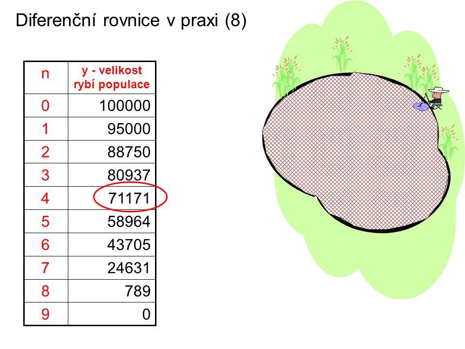 7898 09 246317 437056 589645 711714 809373 887502 950001 1000000 y - velikost rybí populace n Diferenční rovnice v praxi (8)