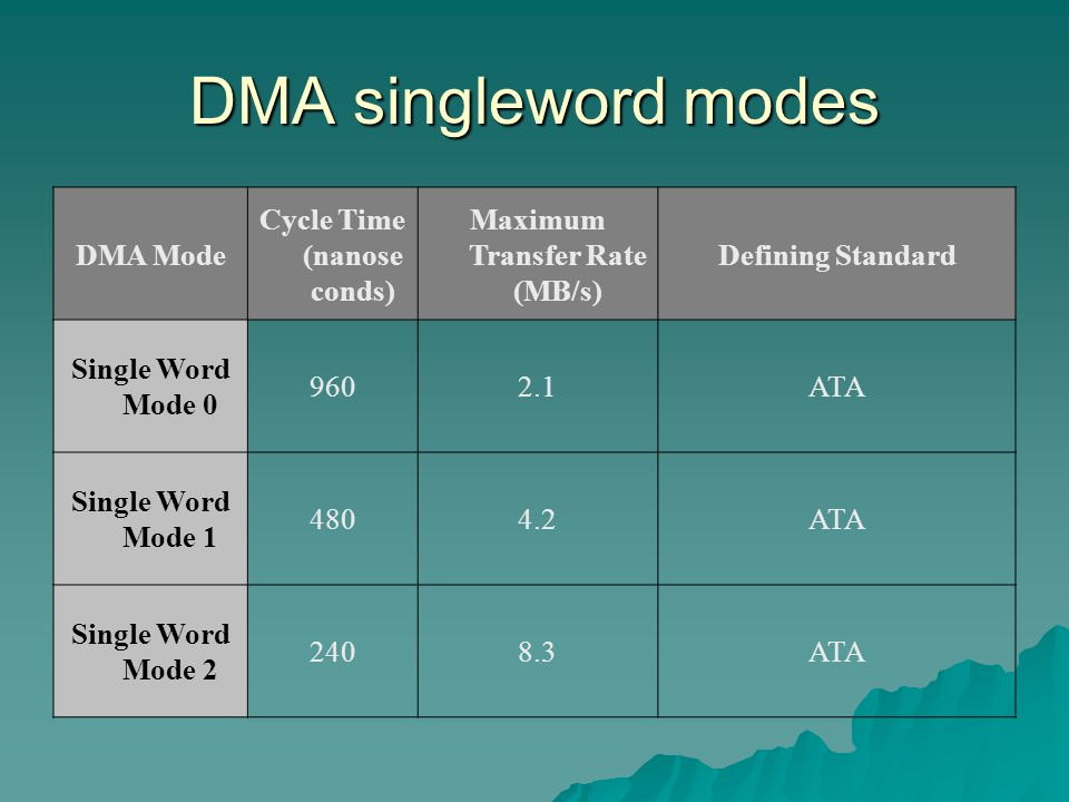 DMA singleword modes DMA Mode Cycle Time (nanose conds) Maximum Transfer Rate (MB/s) Defining Standard Single Word Mode 0 9602.1ATA Single Word Mode 1