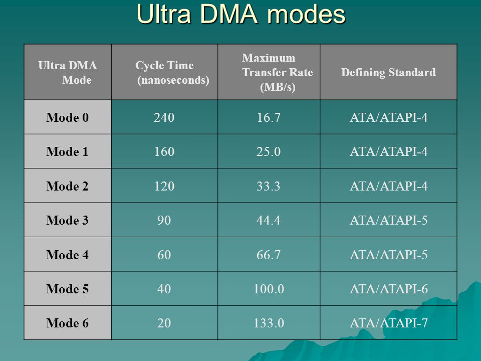 Ultra DMA modes Ultra DMA Mode Cycle Time (nanoseconds) Maximum Transfer Rate (MB/s) Defining Standard Mode 024016.7ATA/ATAPI-4 Mode 116025.0ATA/ATAPI