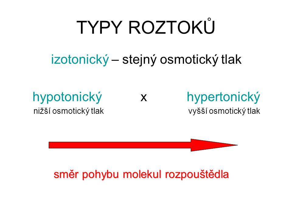 TYPY ROZTOKŮ izotonický – stejný osmotický tlak hypotonický x hypertonický nižší osmotický tlak vyšší osmotický tlak směr pohybu molekul rozpouštědla