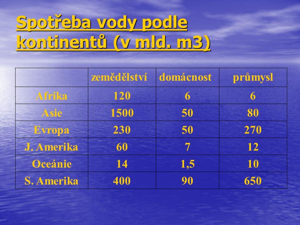 Spotřeba vody podle kontinentů (v mld. m3) zemědělstvídomácnostprůmysl Afrika12066 Asie15005080 Evropa23050270 J. Amerika60712 Oceánie141,510 S. Ameri
