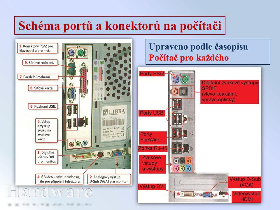 Schéma portů a konektorů na počítači Upraveno podle časopisu Počítač pro každého