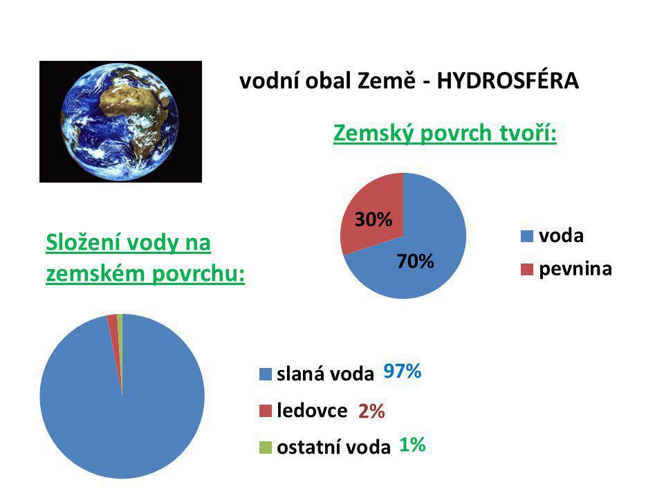 vodní obal Země - HYDROSFÉRA Zemský povrch tvoří: 70% 30% Složení vody na zemském povrchu: 1% 2%