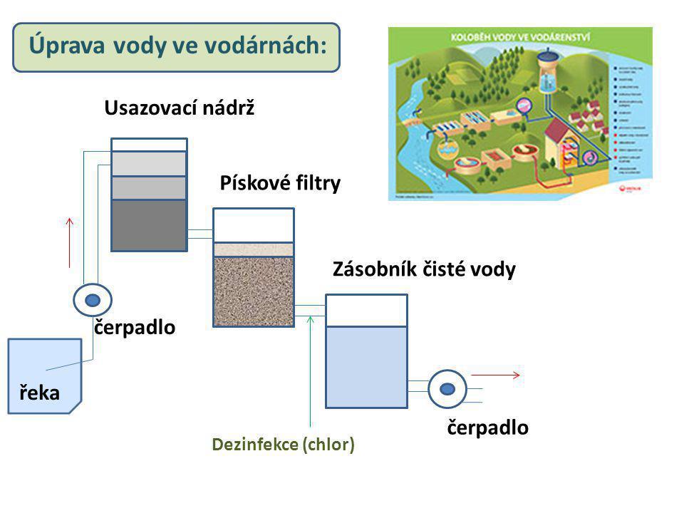 Úprava vody ve vodárnách: řeka čerpadlo Usazovací nádrž Pískové filtry Zásobník čisté vody Dezinfekce (chlor)