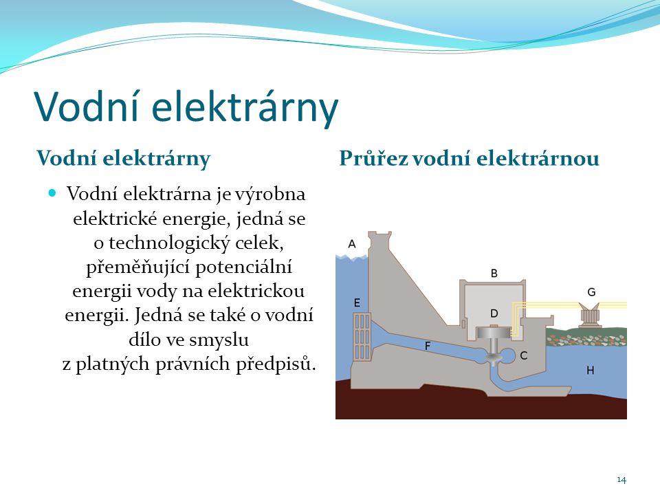 Vodní elektrárny Průřez vodní elektrárnou Vodní elektrárna je výrobna elektrické energie, jedná se o technologický celek, přeměňující potenciální energii vody na elektrickou energii.