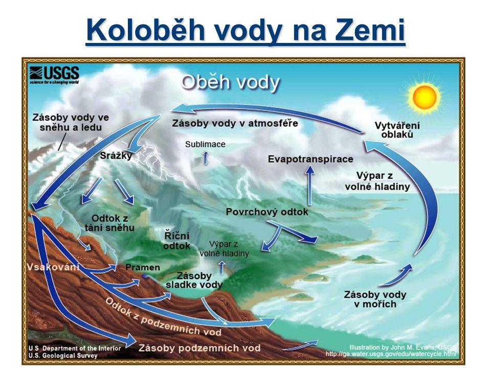 Rozdělení vody 1.Podle hydrologie *povrchová voda *podzemní voda *ve formě srážek 2.
