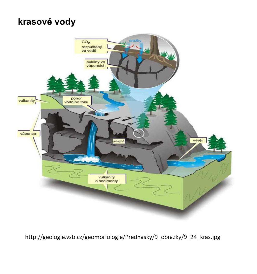 http://imgcdn.geocaching.com/cache/large/c553fb6f-c3b0-4137-ac49- 6ac155dd168f.jpg artéské ( = napjaté) vody - pánve srážky propustná vrstva nepropustná vrstva artéský pramen