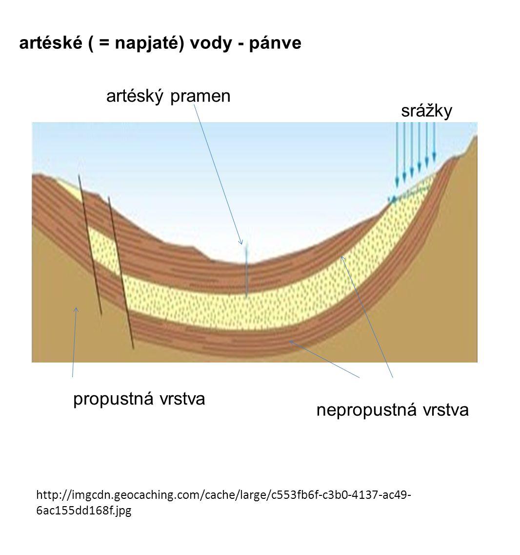 http://imgcdn.geocaching.com/cache/large/c553fb6f-c3b0-4137-ac49- 6ac155dd168f.jpg artéské ( = napjaté) vody - pánve srážky propustná vrstva nepropust