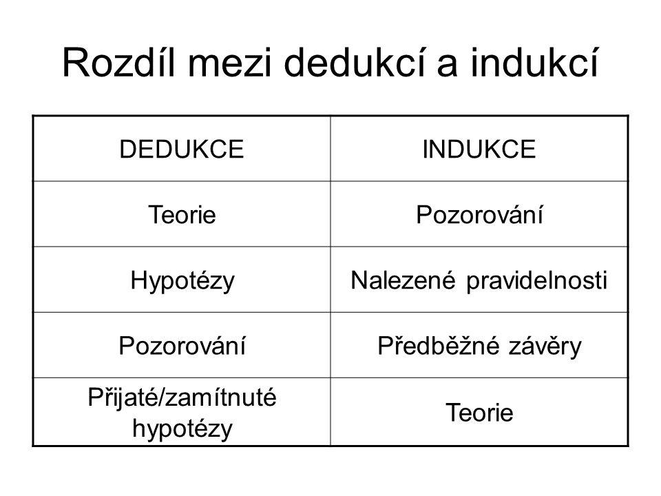 Rozdíl mezi dedukcí a indukcí DEDUKCEINDUKCE TeoriePozorování HypotézyNalezené pravidelnosti PozorováníPředběžné závěry Přijaté/zamítnuté hypotézy Teorie