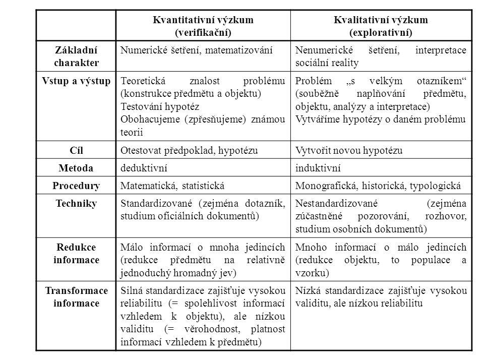 """Kvantitativní výzkum (verifikační) Kvalitativní výzkum (explorativní) Základní charakter Numerické šetření, matematizováníNenumerické šetření, interpretace sociální reality Vstup a výstupTeoretická znalost problému (konstrukce předmětu a objektu) Testování hypotéz Obohacujeme (zpřesňujeme) známou teorii Problém """"s velkým otazníkem (souběžně naplňování předmětu, objektu, analýzy a interpretace) Vytváříme hypotézy o daném problému CílOtestovat předpoklad, hypotézuVytvořit novou hypotézu Metodadeduktivníinduktivní ProceduryMatematická, statistickáMonografická, historická, typologická TechnikyStandardizované (zejména dotazník, studium oficiálních dokumentů) Nestandardizované (zejména zúčastněné pozorování, rozhovor, studium osobních dokumentů) Redukce informace Málo informací o mnoha jedincích (redukce předmětu na relativně jednoduchý hromadný jev) Mnoho informací o málo jedincích (redukce objektu, to populace a vzorku) Transformace informace Silná standardizace zajišťuje vysokou reliabilitu (= spolehlivost informací vzhledem k objektu), ale nízkou validitu (= věrohodnost, platnost informací vzhledem k předmětu) Nízká standardizace zajišťuje vysokou validitu, ale nízkou reliabilitu"""