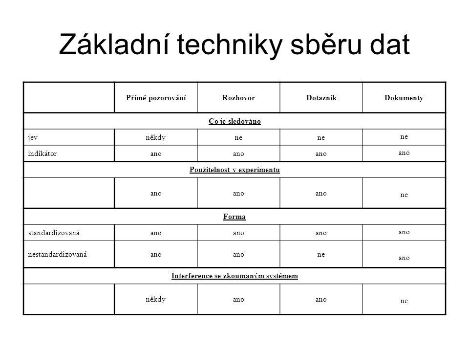 Základní techniky sběru dat Přímé pozorováníRozhovorDotazníkDokumenty Co je sledováno jevněkdyne indikátorano Použitelnost v experimentu ano ne Forma standardizovanáano nestandardizovanáano ne ano Interference se zkoumaným systémem někdyano ne