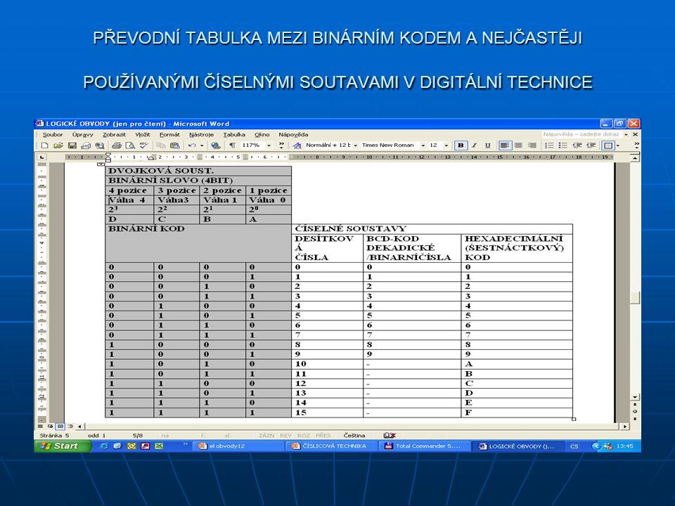 Číselné soustavy a kódy BINÁRNÍ KODOVÁNÍ POUŽÍVANÉ V DIGITÁLNÍCH OBVODECH (PŘEHRÁVAČE CD, DECODERY, KODOVANÍ PŘI PŘENOSU DAT V SÍTÍCH APOD.) BINÁRNÍ KODOVÁNÍ POUŽÍVANÉ V DIGITÁLNÍCH OBVODECH (PŘEHRÁVAČE CD, DECODERY, KODOVANÍ PŘI PŘENOSU DAT V SÍTÍCH APOD.) DŮVOD- VĚTŠÍ ODOLNOST PROTI PORUCHÁM DŮVOD- VĚTŠÍ ODOLNOST PROTI PORUCHÁM POUŽÍVÁME TABULKY VYJADŘUJÍCÍ VZTAH MEZI BINÁRNÍM, DEKADICKÝM A HEXADECIMÁLNÍM KODEM POUŽÍVÁME TABULKY VYJADŘUJÍCÍ VZTAH MEZI BINÁRNÍM, DEKADICKÝM A HEXADECIMÁLNÍM KODEM PŘÍKLADY LOG FUNKCÍ - AND, NOT, OR, PŘÍKLADY LOG FUNKCÍ - AND, NOT, OR, PRO 8 BITOVÉ SLOVO (BYTE) JE V OBLASTI PC ČASTO POUŽÍVANÁ KODOVACÍ TABULKA ASCII PRO 8 BITOVÉ SLOVO (BYTE) JE V OBLASTI PC ČASTO POUŽÍVANÁ KODOVACÍ TABULKA ASCII