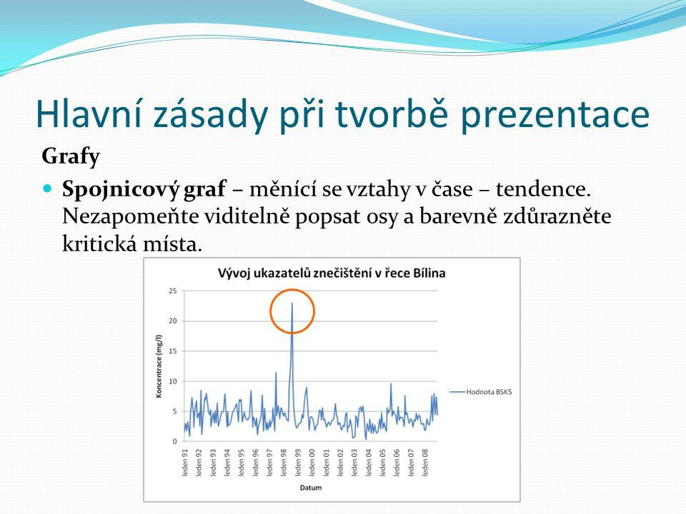 Hlavní zásady při tvorbě prezentace Grafy Spojnicový graf – měnící se vztahy v čase – tendence.