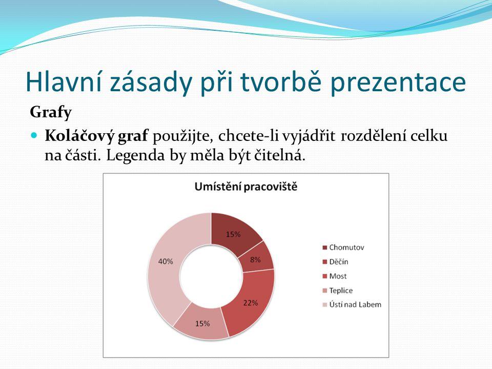 Hlavní zásady při tvorbě prezentace Grafy Koláčový graf použijte, chcete-li vyjádřit rozdělení celku na části.