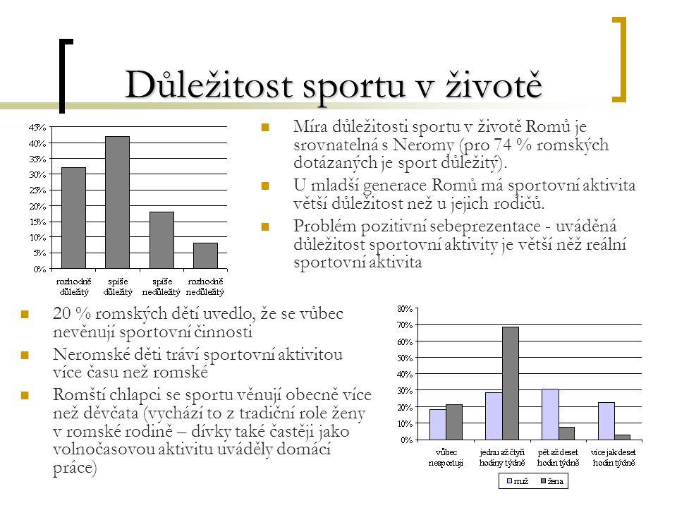3 Důležitost sportu v životě Míra důležitosti sportu v životě Romů je srovnatelná s Neromy (pro 74 % romských dotázaných je sport důležitý).