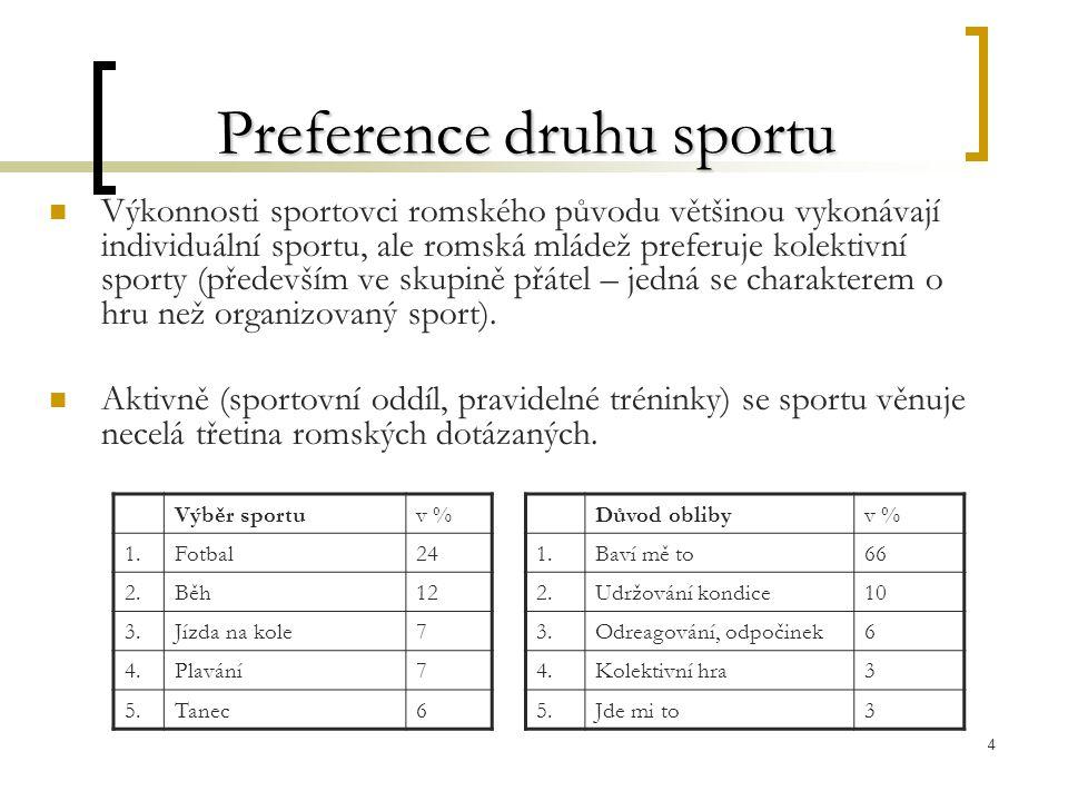 4 Preference druhu sportu Výkonnosti sportovci romského původu většinou vykonávají individuální sportu, ale romská mládež preferuje kolektivní sporty (především ve skupině přátel – jedná se charakterem o hru než organizovaný sport).
