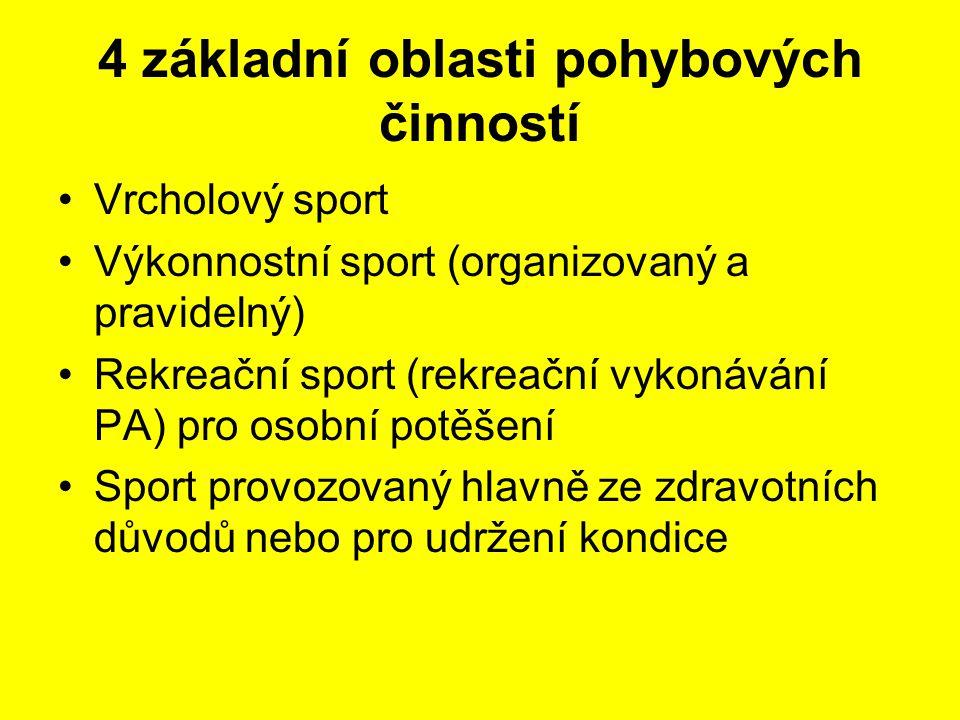 4 základní oblasti pohybových činností Vrcholový sport Výkonnostní sport (organizovaný a pravidelný) Rekreační sport (rekreační vykonávání PA) pro osobní potěšení Sport provozovaný hlavně ze zdravotních důvodů nebo pro udržení kondice