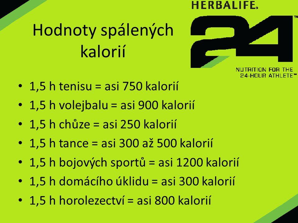 Hodnoty spálených kalorií 1,5 h tenisu = asi 750 kalorií 1,5 h volejbalu = asi 900 kalorií 1,5 h chůze = asi 250 kalorií 1,5 h tance = asi 300 až 500