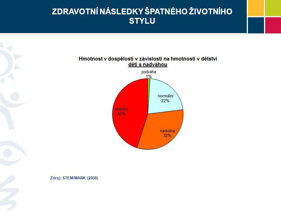 ZDRAVOTNÍ NÁSLEDKY ŠPATNÉHO ŽIVOTNÍHO STYLU Zdroj: STEM/MARK (2008)