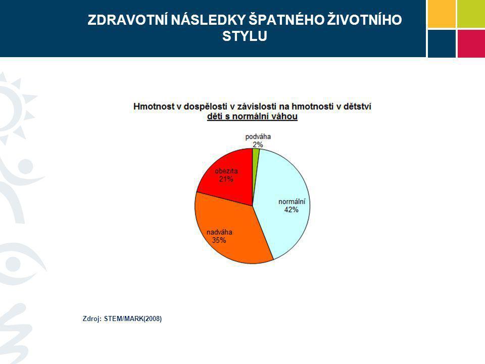 ZDRAVOTNÍ NÁSLEDKY ŠPATNÉHO ŽIVOTNÍHO STYLU Zdroj: STEM/MARK(2008)
