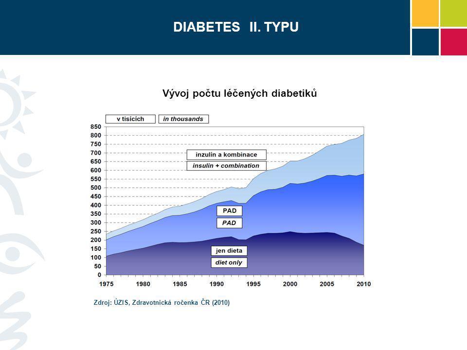 DIABETES II. TYPU Vývoj počtu léčených diabetiků Zdroj: ÚZIS, Zdravotnická ročenka ČR (2010)
