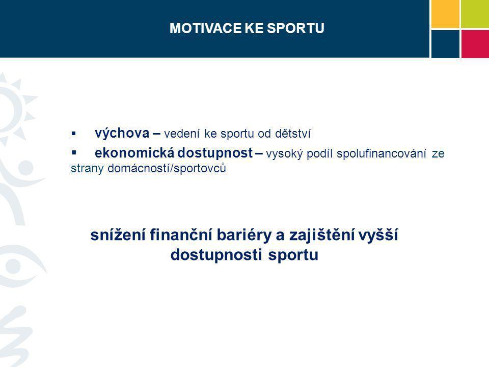  výchova – vedení ke sportu od dětství  ekonomická dostupnost – vysoký podíl spolufinancování ze strany domácností/sportovců MOTIVACE KE SPORTU sníž
