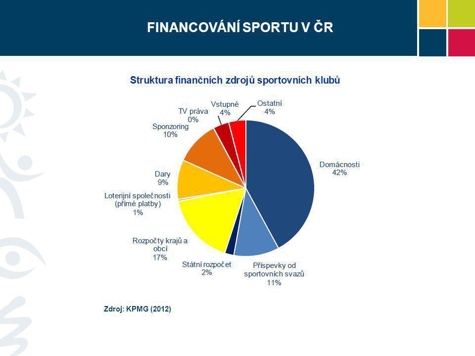 FINANCOVÁNÍ SPORTU V ČR Zdroj: KPMG (2012)