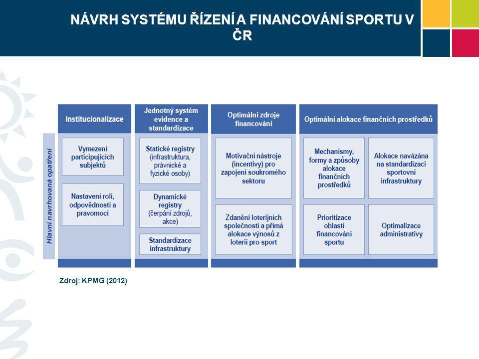 NÁVRH SYSTÉMU ŘÍZENÍ A FINANCOVÁNÍ SPORTU V ČR Zdroj: KPMG (2012)
